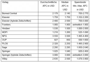 Tabelle 1: Übersicht Publikationsgebühren unterschiedlicher Verlage. Quelle: Rocha da Silva (2016): https://dx.doi.org/10.6084/m9.figshare.2060592.v1, teilweise eigene Berechnungen