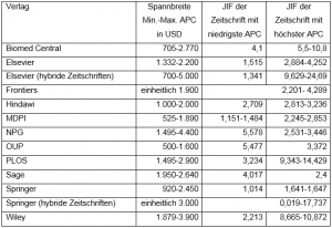 Tabelle mit Übersicht der Spannbreite von Publikationsgebühren und JIFs unterschiedlicher Verlage