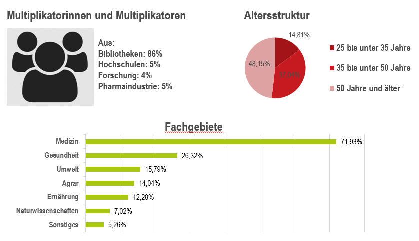 Sozio-Demographie_klein