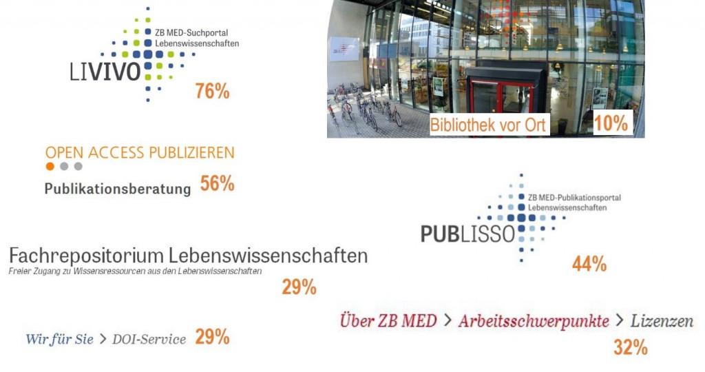 Themen ZB MED-Webinare