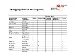 Tabelle mit den Datenaggregatoren und Datenquellen
