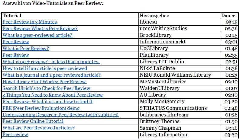 Auswahl von Video-Tutorials zu Peer Review, die über die unterschiedlichen Aspekte informieren und die unter anderem in der Open-Access-Publikationsberatung eingesetzt werden.