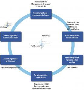 Forschungsdaten-Lebenszyklus