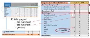 Auszug Tabellenblatt Erfüllungsgrad der ELN-Tools