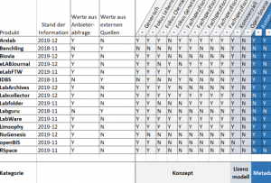 Tabellenblatt Filterung nach Kategorien