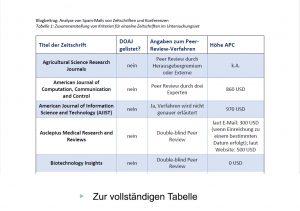 Abbildung Tabelle über Zusammenstellung von Kriterien für einzelne Zeitschriften