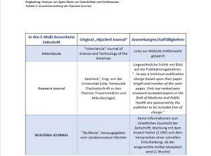 Abbildung Tabelle über Zusammenstellung der Hijacked Journals