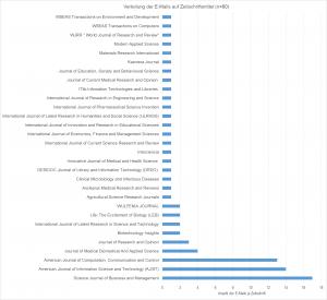 Grafische Abbildung über Verteilung der E-Mails nach Zeitschriftentitel
